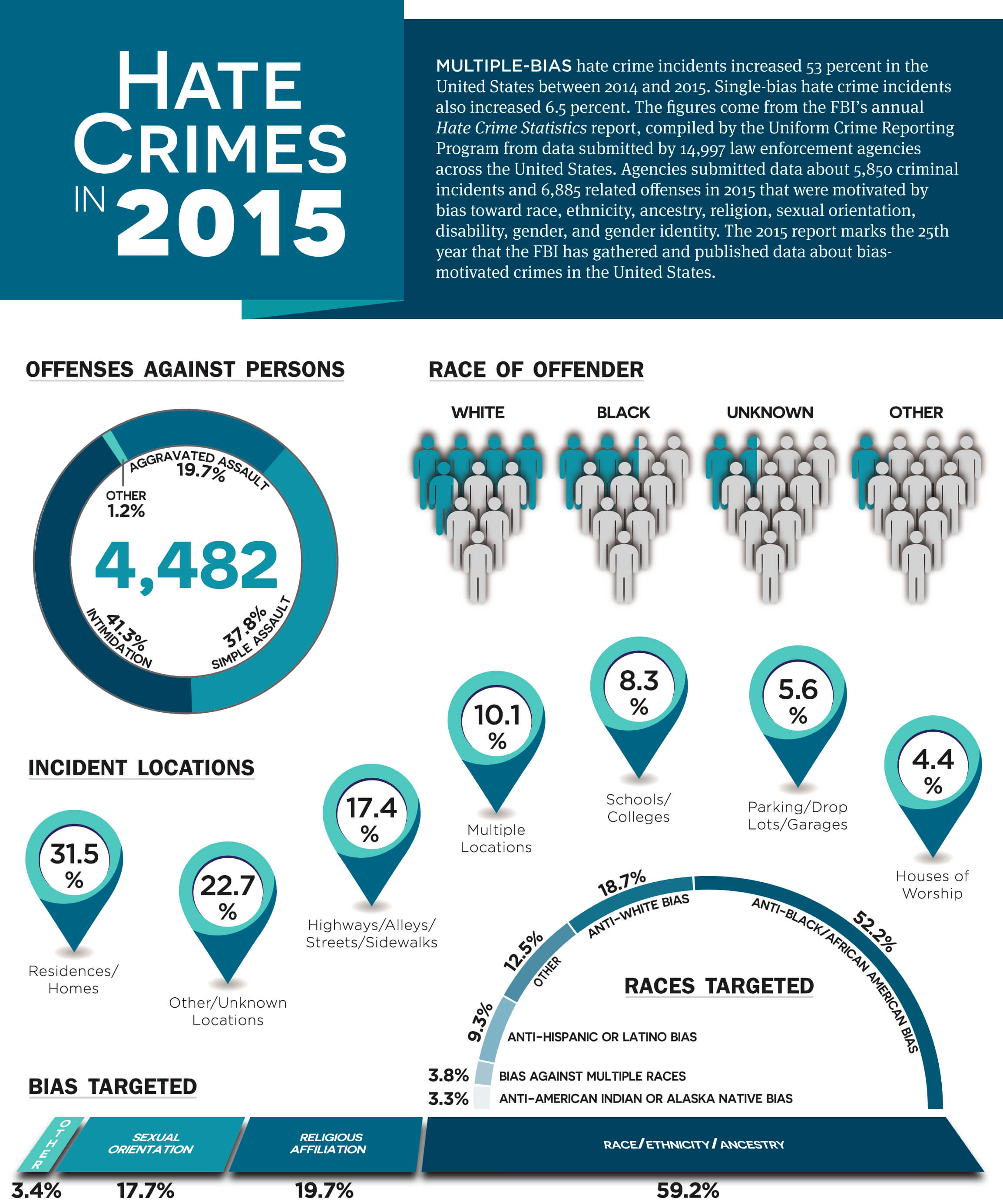 hate crimes infographic