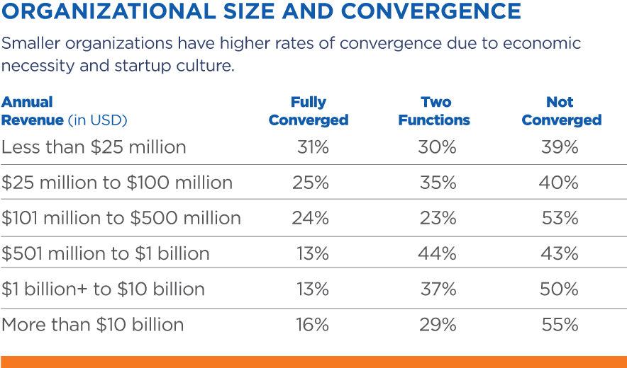 Organizational Size and Convergence
