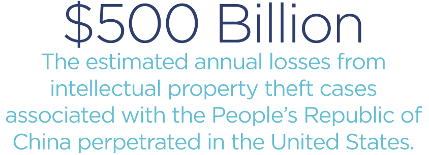 500-Billion-estimated-annual-losses-from-intellectual-property-theft-cases-associated-with-the-Peoples-Republic-of-China.png