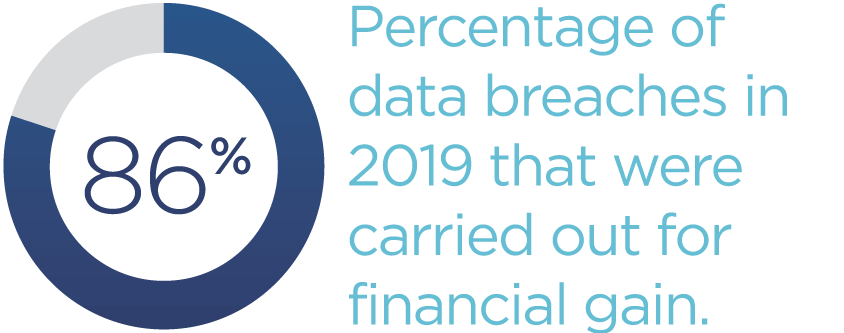 86-Percentage-of-data-breaches-in-2019-that-were-carried-out-for-financial-gain.png