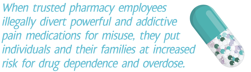 When-trusted-pharmacy-employees-illegally-divert-powerful-and-addictive-pain-medications-for-misuse,-they-put.png