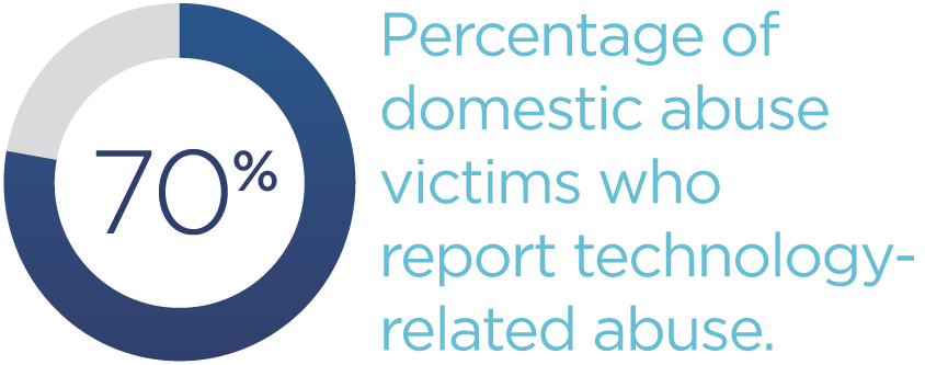 70-percentage-of-domestic-abuse-victims-who-report-technology-related-abuse.png