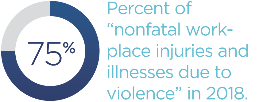 75-percent-of-nonfatal-workplace-injuries-and-illnesses-due-to-violence-in-2018.png