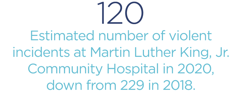 120-estimated-number-of-violent-incidents-at-Martin-Luther-King-Jr-Community-Hospital-in-2020-down-from-229-in-2018.png