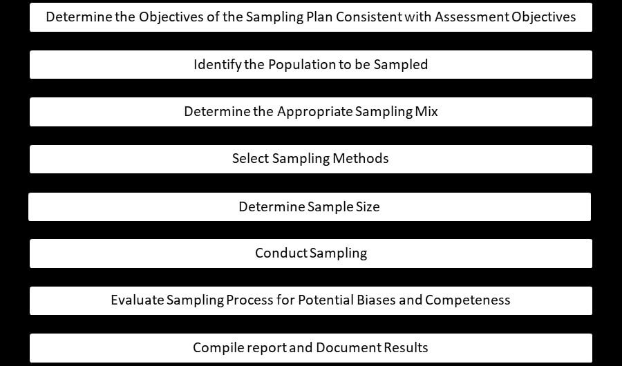 Figure 14 Sampling Process.jpg