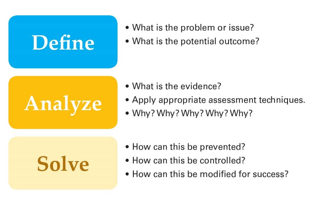 Figure 15 Define analyze and solve.jpg